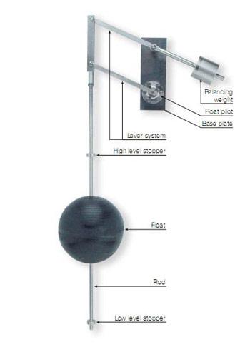 66 – Bi-Level Vertical Float