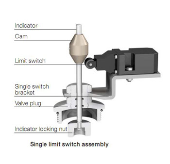 Limit Switch Assemblies